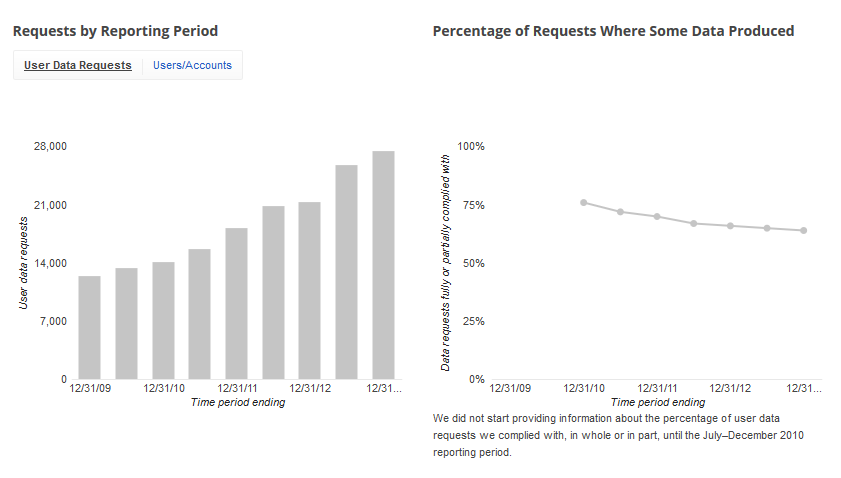 google data requests May 2014